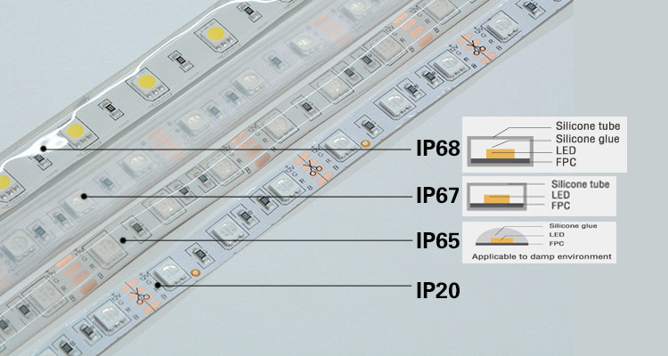 bandes led grade IP